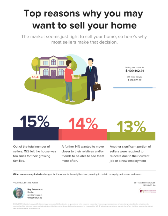 Example of Sell Your Home Flyer